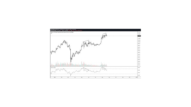 Bitcoin Continues Consolidating Above $36,000