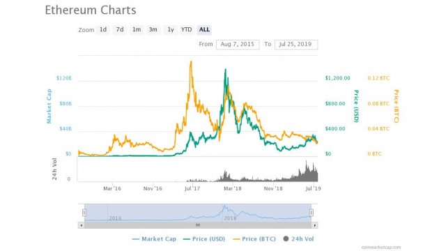 Ethereum Reaches $500 For The First Time In Two Years